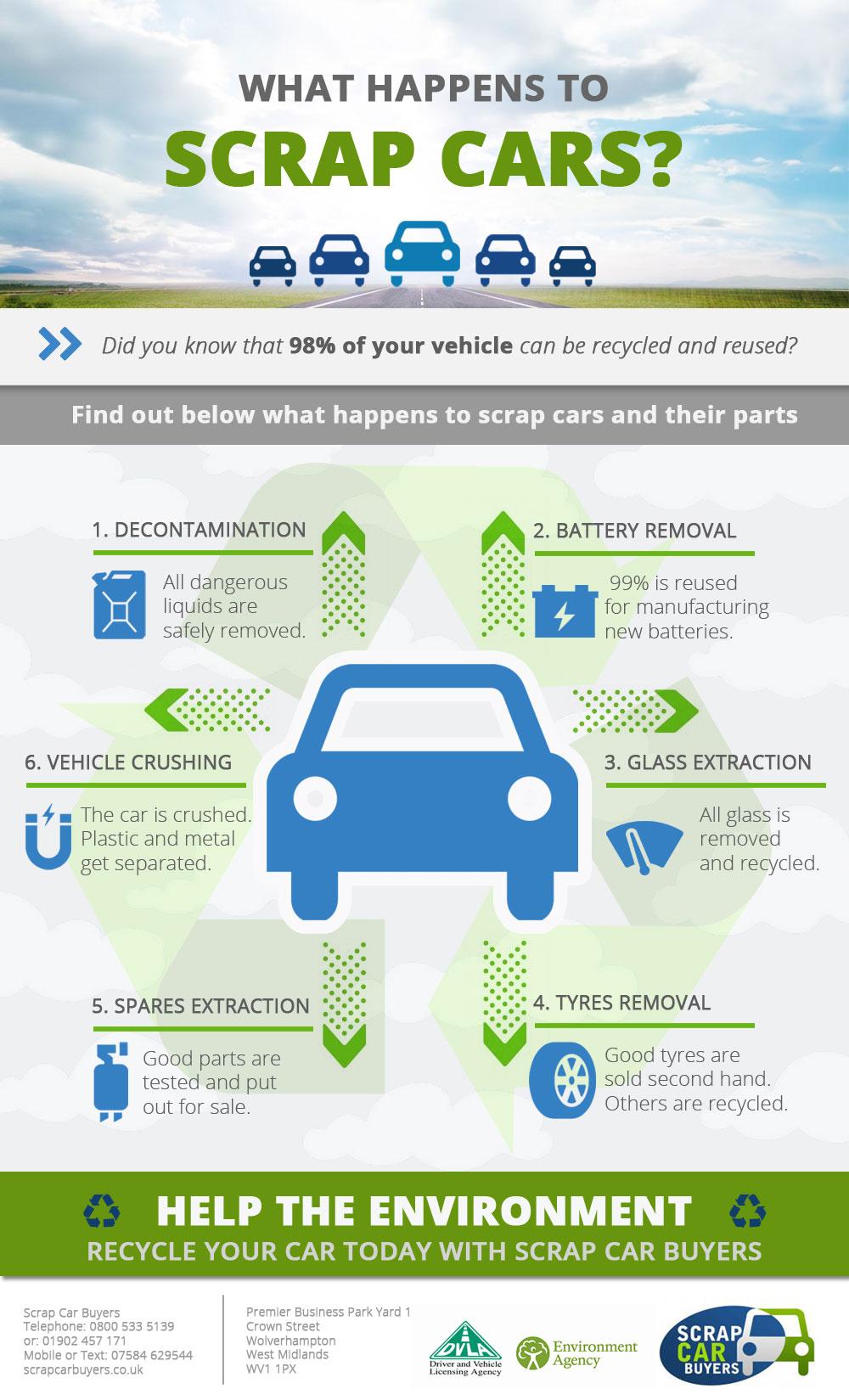 Scrap Car process